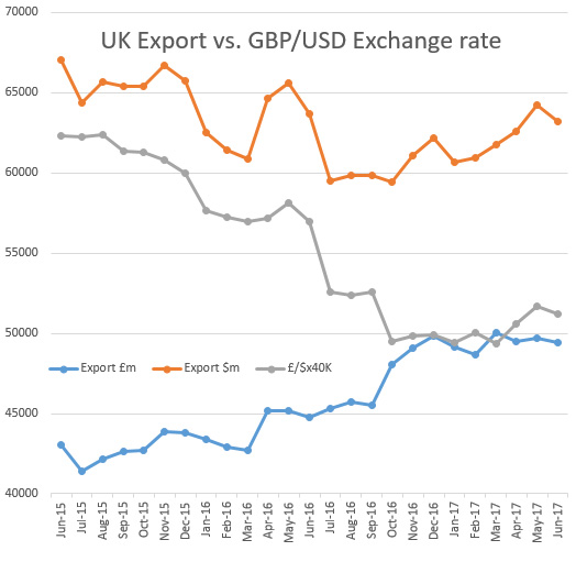 UK monthly export in GBP and USD and GBP/USD exchange rate
