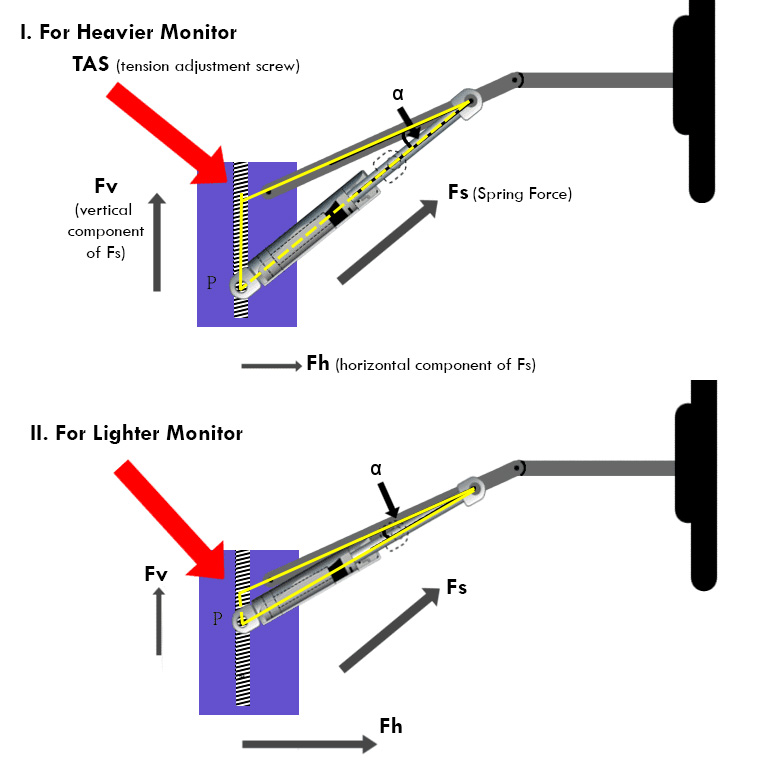 gas spring monitor arm tension adjustment diagram how to adjust
